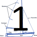 Learn the most important terms about Nautic. Part 1 of 2